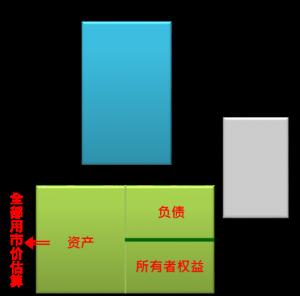 空白三大财报 2.2