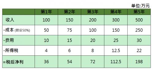 DCF試算表 2